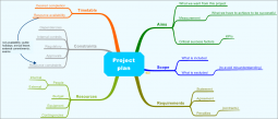 Project-plan-mindmap